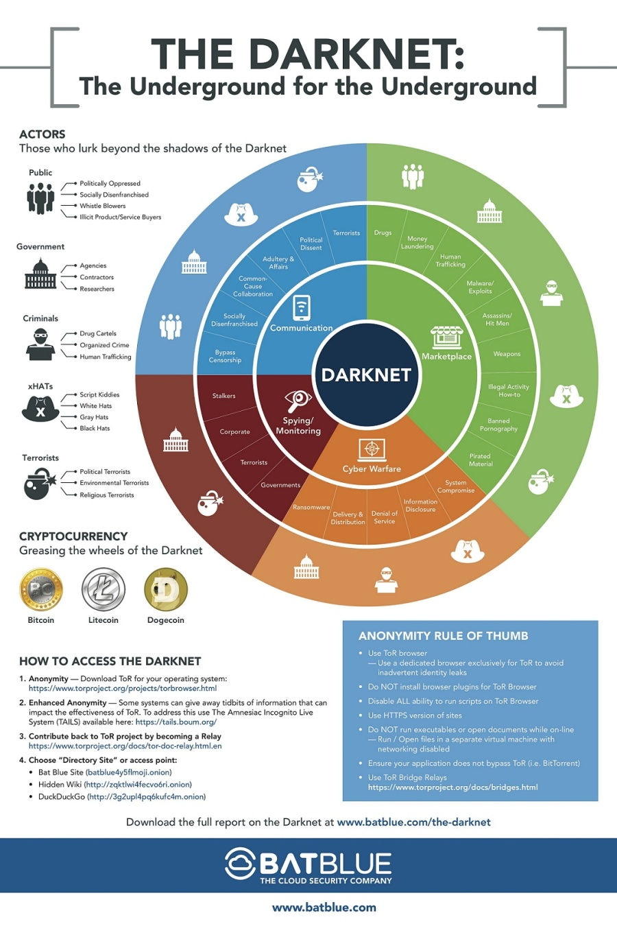infographic-the-darknet-dark-web-tor