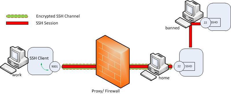 SSH Tunneling | ls /blog