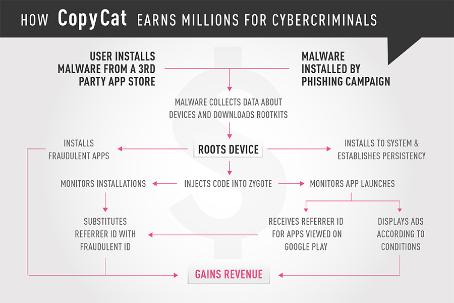 a flowchart depicting the inner workings of the CopyCat malware campaign