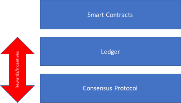 Fundamental components of a blockchain