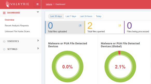 Malware Analysis With Valkyrie – ls /blog